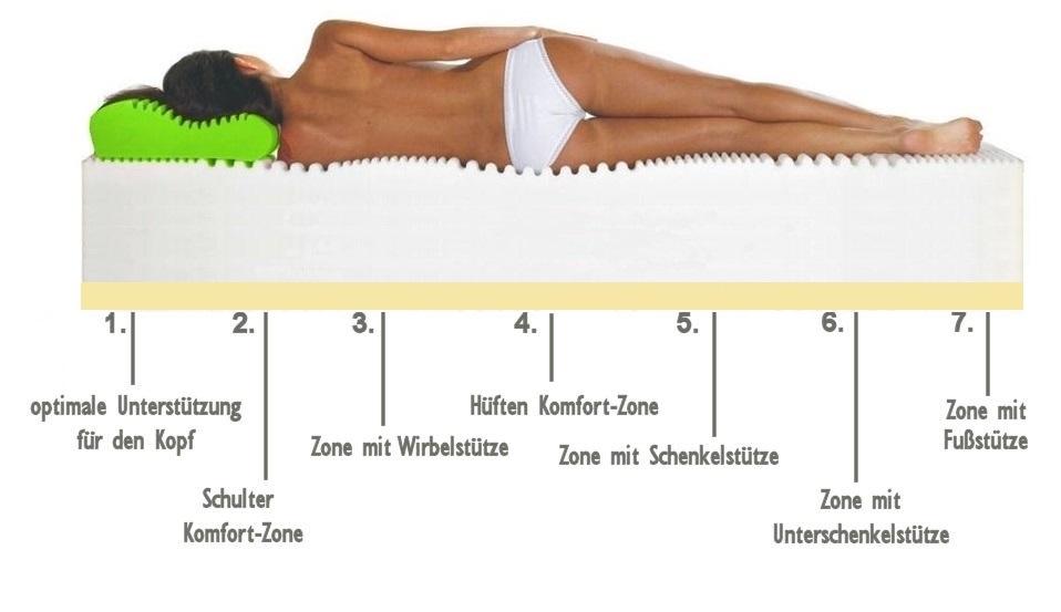 xxl 25 cm 7 zonen kaltschaum visco matratze koloss 140x200 h2 und h3 ebay. Black Bedroom Furniture Sets. Home Design Ideas